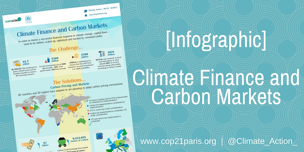 Climate Finance and Carbon Markets: An Infographic